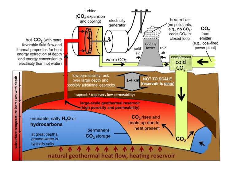 Project Co2 Plume Geothermal Energy And Geofluids