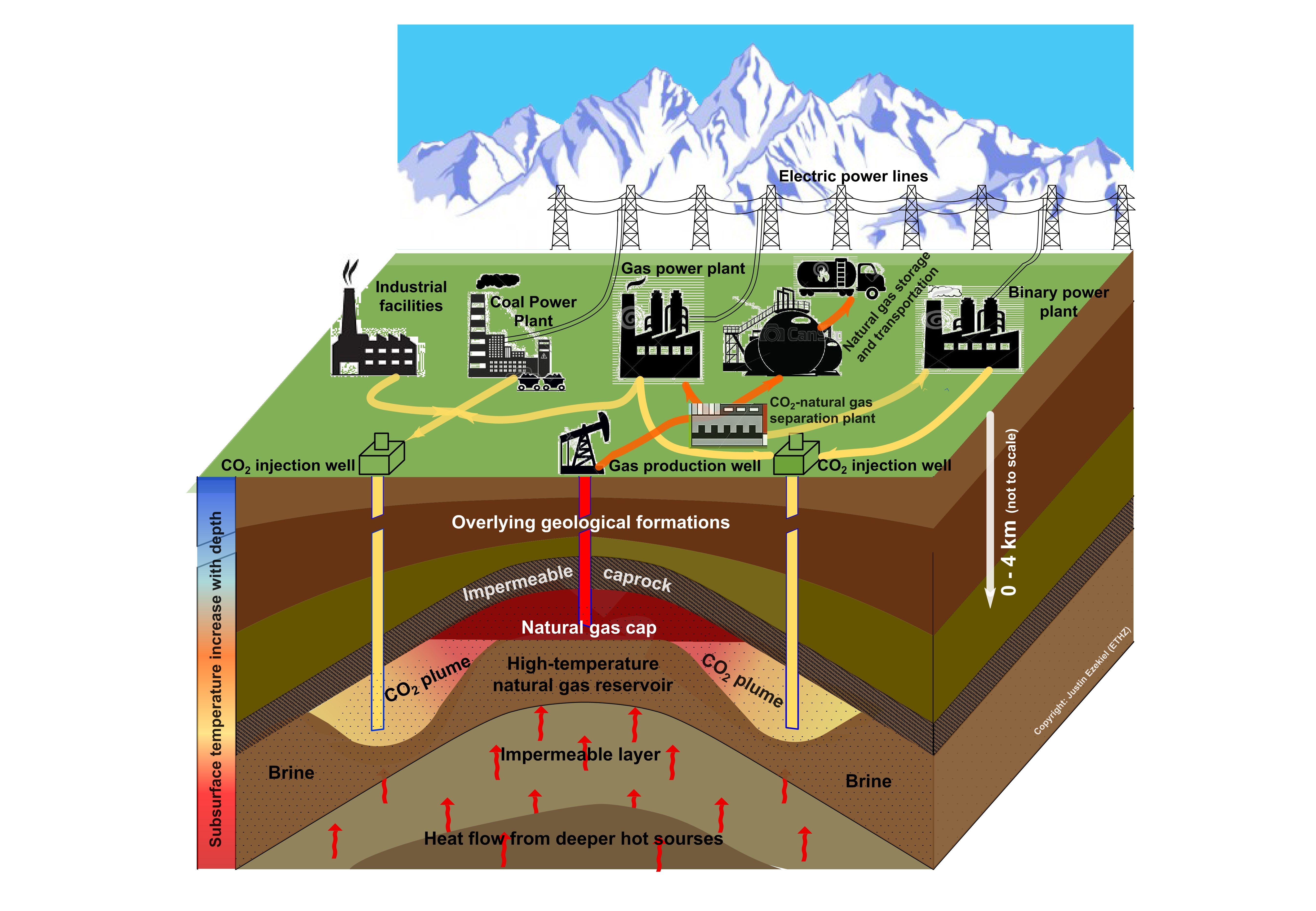 Project Cpg Egr Geothermal Energy And Geofluids