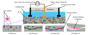 Damage phases in Plasma Pulse Geo-Drilling